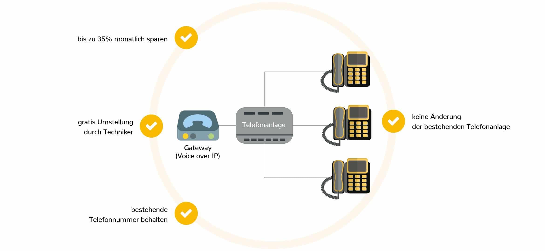 VOLhighspeed Business Gateway-Lösung