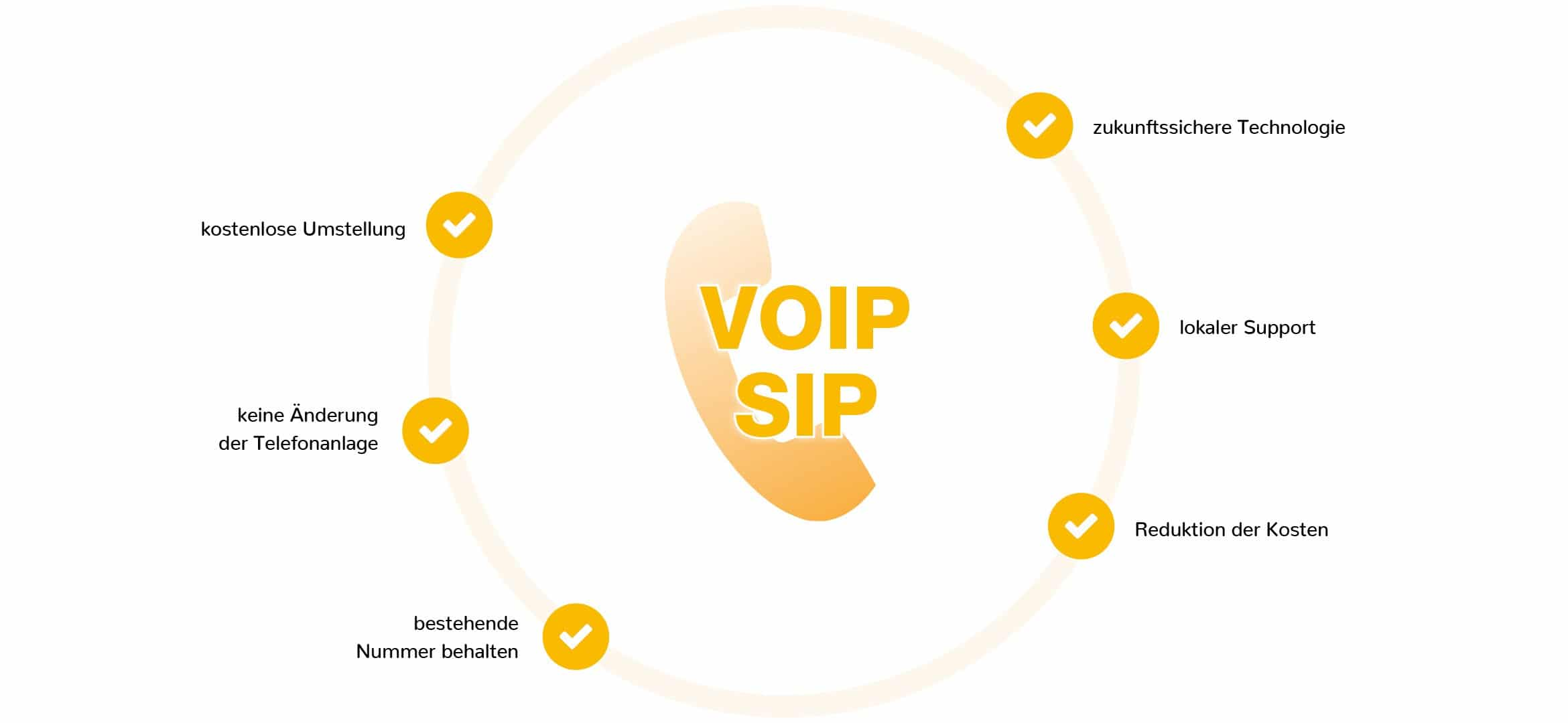 VOLhighspeed Business VoIP SIP